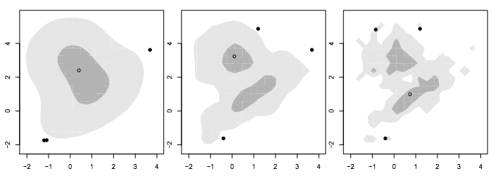 Multidimensional Boxplot Variations - Further Exploration #5