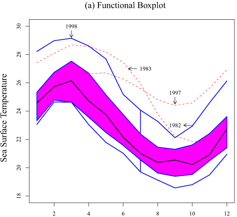 Multidimensional Boxplot Variations - Further Exploration #5