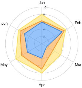 area graphs