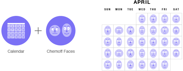 chernoff faces