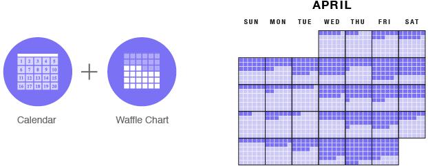 waffle chart