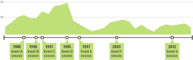 timeline data visualization