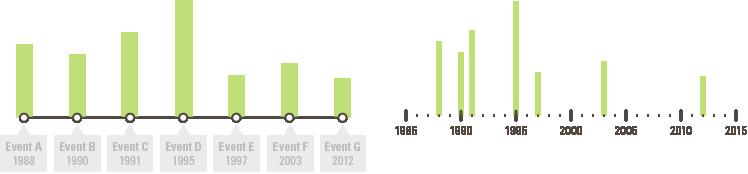 timeline data visualisation