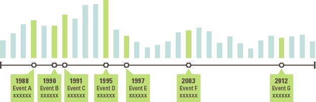 data timeline