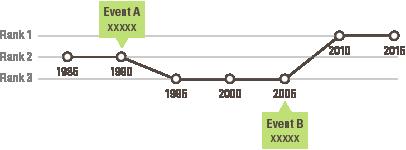 visualizing data on timelines