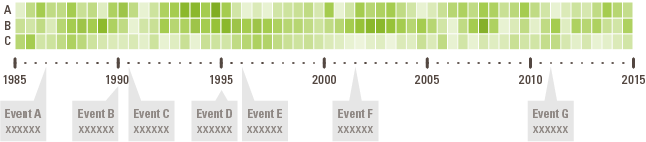 data visualization timeline