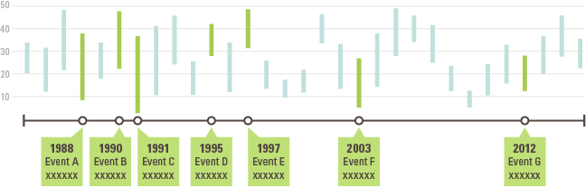 timeline ranged data