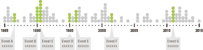 timeline visualizing data
