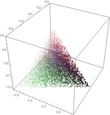 3D Ternary Graph