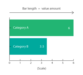 Bar Charts - Learn about this chart and tools to create it