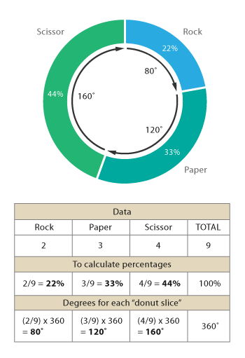 donut chart excel