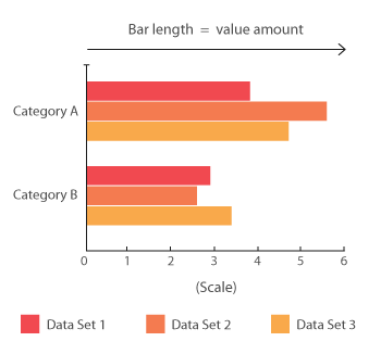 Multi-set Bar Chart - Learn about this chart and tools to create it