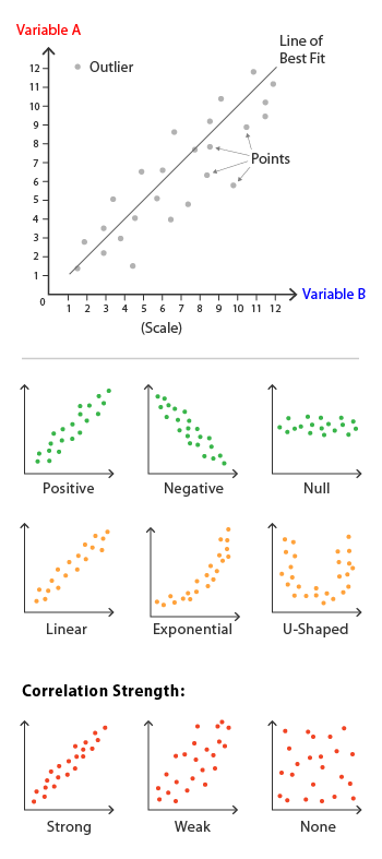 Scatterplot Learn About This Chart And Tools To Create It