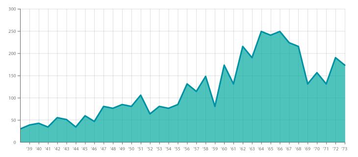 Area Graph