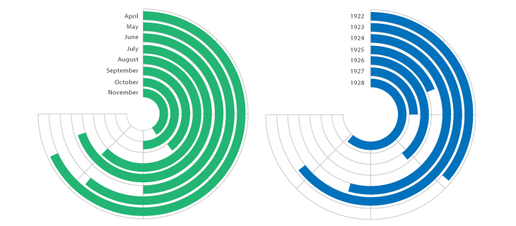 Circular chart (several levels) in JS and CSS : webdev